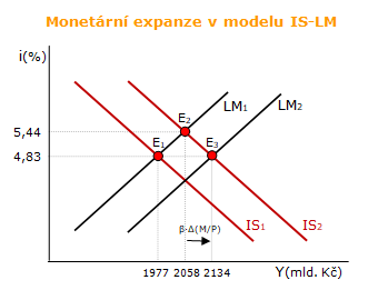 Monetární expanze v modelu IS-LM