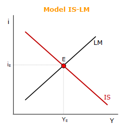 Model IS-LM