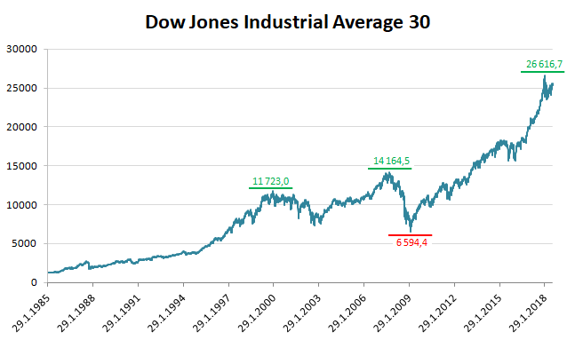 Akciový index Dow Jones Industrial Average 30