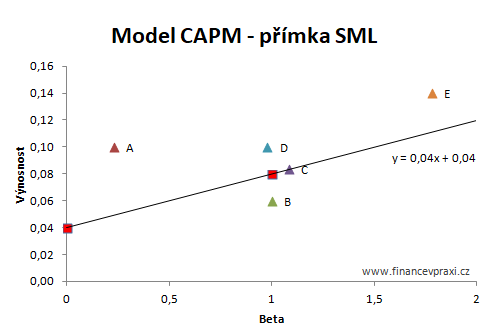Model CAPM a beta - přímka SML